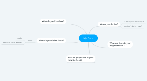 Mind Map: My Place