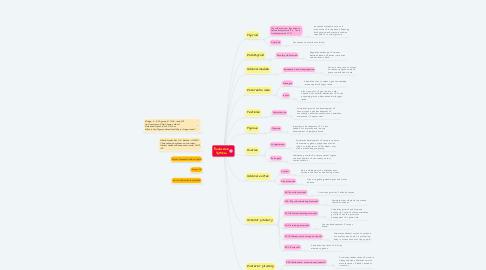 Mind Map: Endocrine System