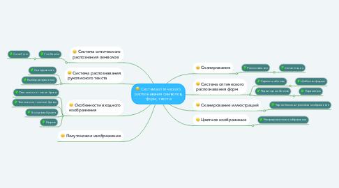 Mind Map: Система оптического распознавания символов, форм, текста