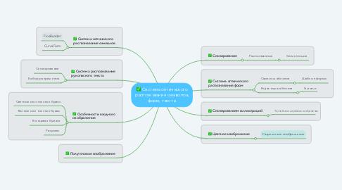 Mind Map: Система оптического распознавания символов, форм, текста.