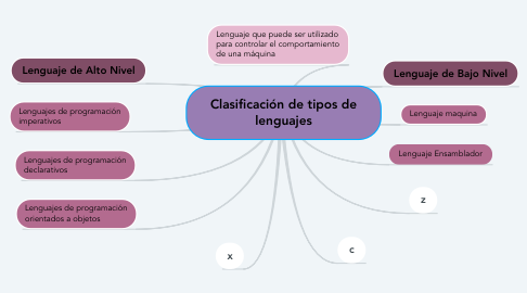 Mind Map: Clasificación de tipos de lenguajes