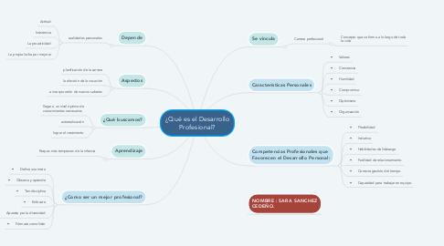 Mind Map: ¿Qué es el Desarrollo Profesional?