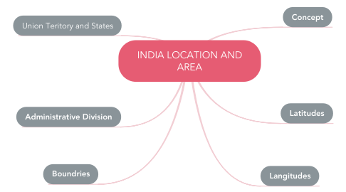Mind Map: INDIA LOCATION AND AREA