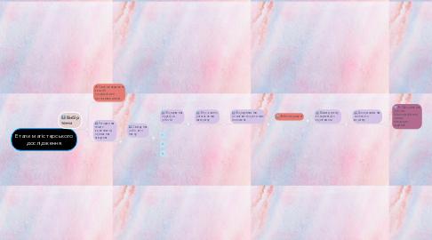 Mind Map: Етапи магістерського дослідження