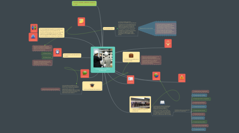 Mind Map: El Arquitecto y ya Ética profesional.