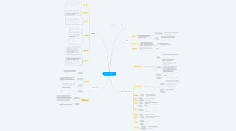 Mind Map: IMPERIALISMOA