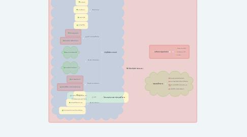 Mind Map: บีพี มินิมาร์ท(BP Minimart)