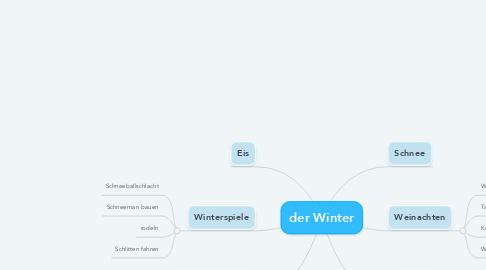 Mind Map: der Winter
