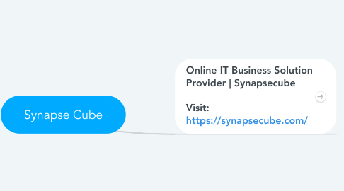 Mind Map: Synapse Cube