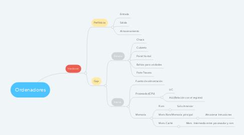Mind Map: Ordenadores