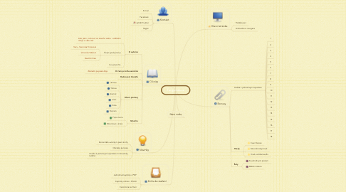 Mind Map: Targaross.cz