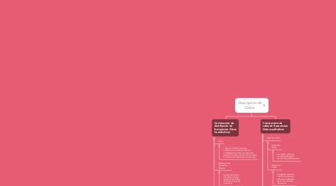 Mind Map: Descripción de Datos