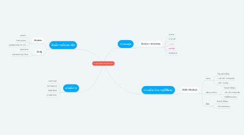 Mind Map: กองทุนบำเหน็จบำนาญข้าราชการ