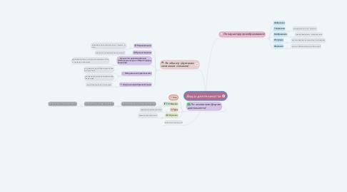 Mind Map: Виды деятельности