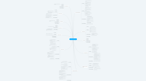 Mind Map: Part 2 Topic Mind Map