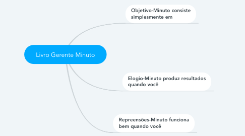 Mind Map: Livro Gerente Minuto