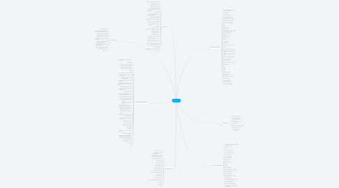 Mind Map: Year One
