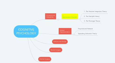Mind Map: COGNITIVE PSYCHOLOGY