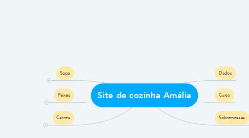 Mind Map: Site de cozinha Amália