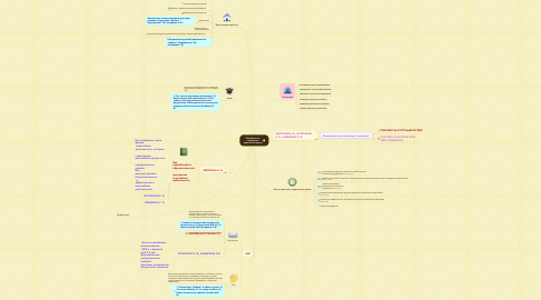 Mind Map: Обобщение и творческая рефлексия группы