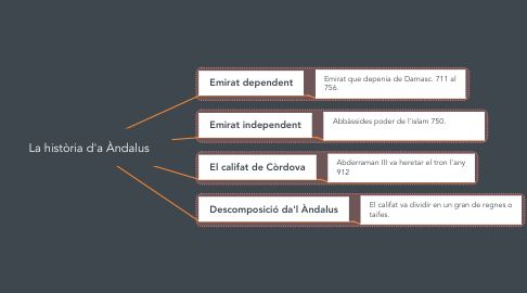 Mind Map: La història d'a Àndalus