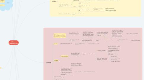 Mind Map: Allmenn vitenskapsteori