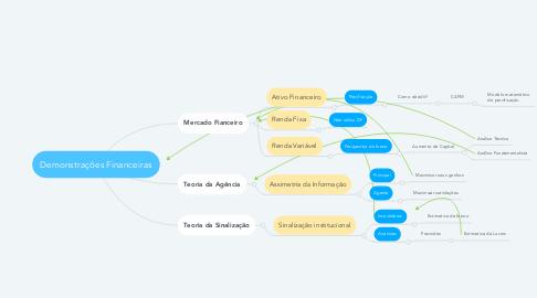 Mind Map: Demonstrações Financeiras