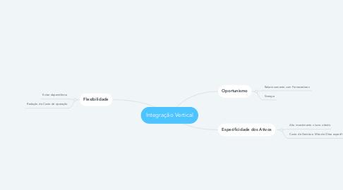 Mind Map: Integração Vertical