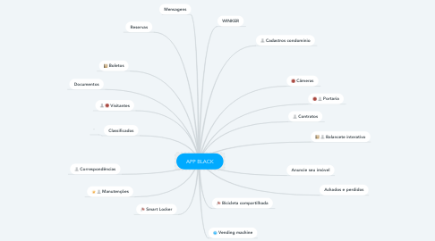 Mind Map: APP BLACK