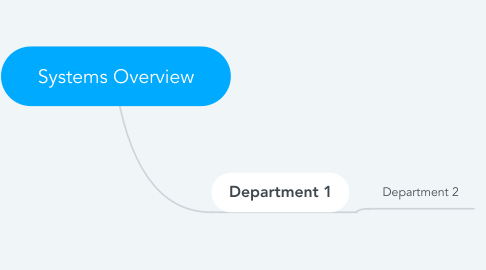 Mind Map: Systems Overview