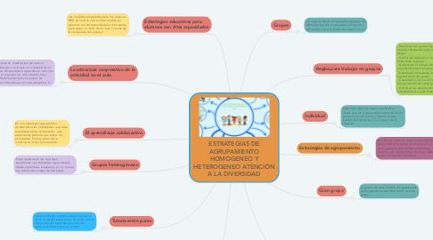 Mind Map: ESTRATEGIAS DE AGRUPAMIENTO HOMOGENEO Y HETEROGENEO ATENCIÓN A LA DIVERSIDAD