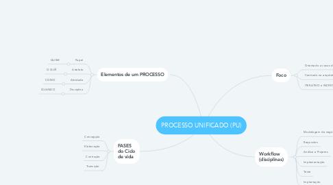 Mind Map: PROCESSO UNIFICADO (PU)
