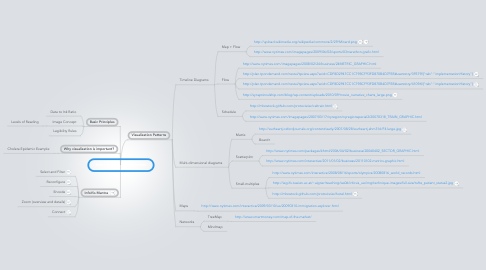 Mind Map: Information Tells Stories