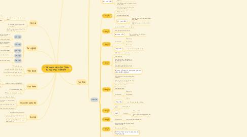 Mind Map: kế hoạch cuộc đời. Trần thị Sao Mai. 17DKTA5