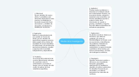 Mind Map: Niveles de la Investigación