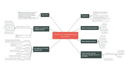 Mind Map: Психологія підприємницької діяльності