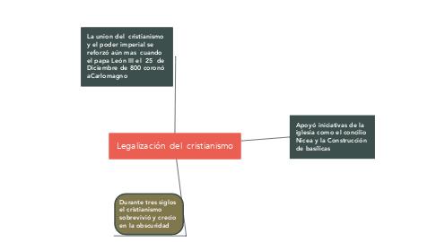 Mind Map: Legalización  del  cristianismo