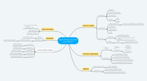 Mind Map: Algorithmique au lycée avec Python