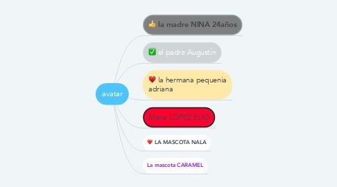 Mind Map: avatar