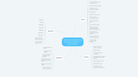 Mind Map: Clasificarea mijloacelor de diagnosticare tehnica a automobilelor.