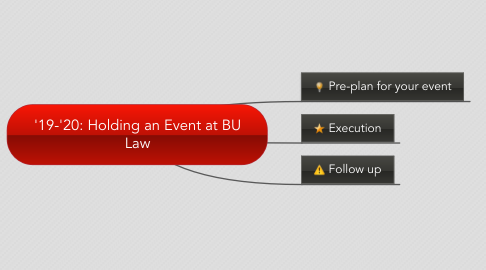 Mind Map: '19-'20: Holding an Event at BU Law