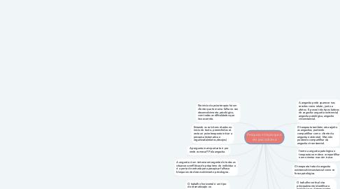 Mind Map: Pesquisa intrapsiquica em psicodrama