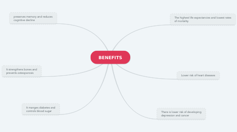 Mind Map: BENEFITS