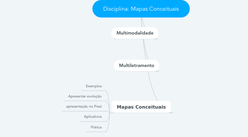 Mind Map: Disciplina: Mapas Conceituais
