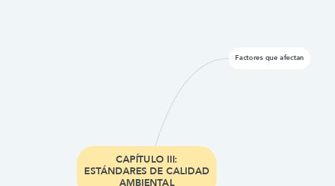 Mind Map: CAPÍTULO III: ESTÁNDARES DE CALIDAD AMBIENTAL