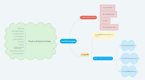 Mind Map: งานกิจการนักเรียน โรงเรียน