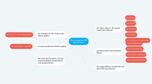 Mind Map: Warum war die DDR eine Diktatur?