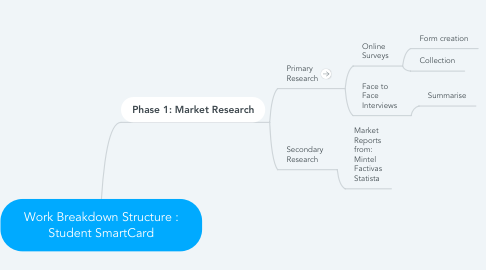 Mind Map: Work Breakdown Structure : Student SmartCard