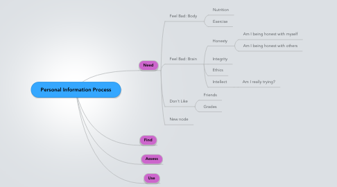 Mind Map: Personal Information Process