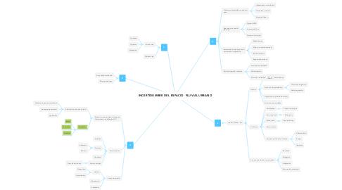 Mind Map: INCERTIDUMBRE DEL ESPACIO  FLUVIAL URBANO